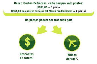 Pontos cartao Petrobras